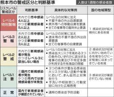 熊本 新型 コロナ ウイルス 最新 情報