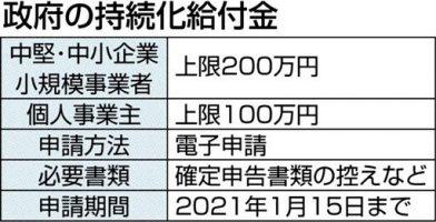 持続化給付金 相談窓口 横浜市