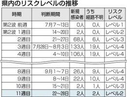 感染レベル「警戒」に引き下げ 熊本県と熊本市 | 熊本のニュース ...