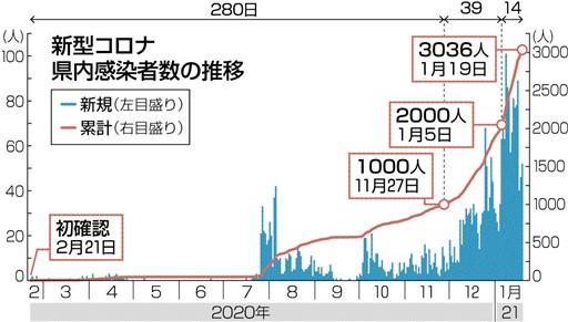 感染 コロナ 熊本