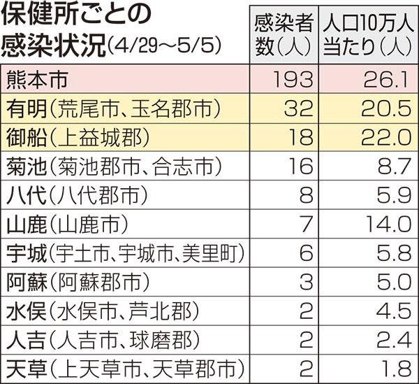 者 感染 コロナ 熊本 最新 ウイルス 新型コロナウイルス データで見える熊本県内感染状況