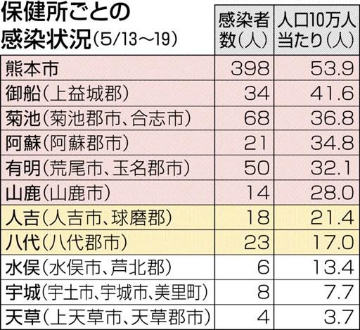 コロナ ウイルス 速報 熊本