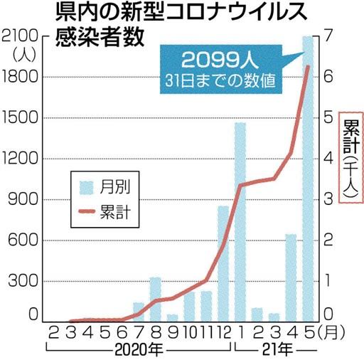 者 感染 コロナ 熊本 最新 ウイルス 熊本で40代男性が新たに感染 県内の感染者は51人に